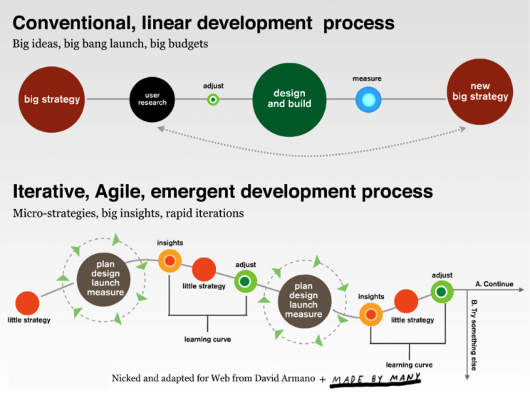 Ketterän kehityksen ominaisuuksia, kuva sivustolta Agilemarketingmanifesto.com