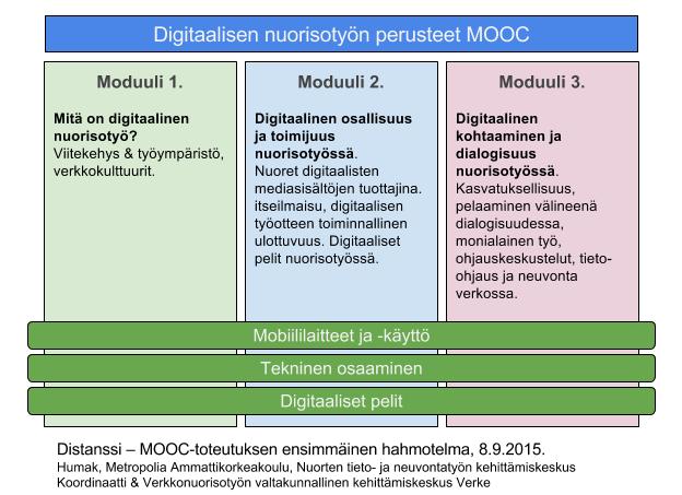 Digitaalisen nuoristoyön perusteet MOOC -toteutuksen yksi suunnitteluversio.