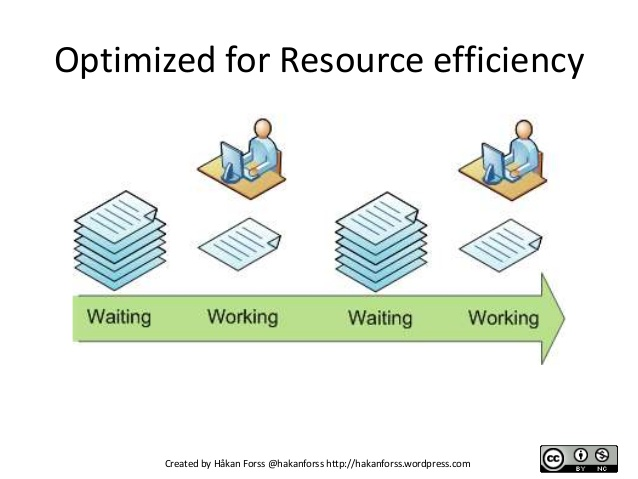 Lean-Opitimized-for-Resource-efficiency