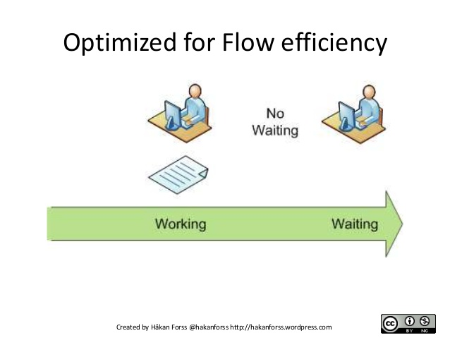 Lean-Optimized-for-Flow-efficiency