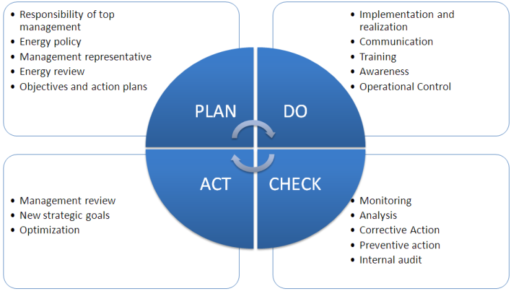 Plan, Do, Check, Act