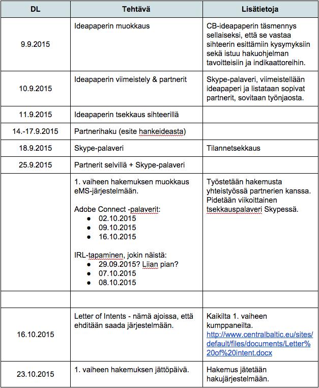 Kuva VIBS-valmistelun aikataulutuksesta.