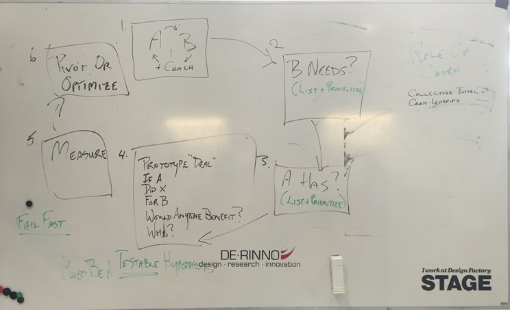 Rapid Experimentation – kuusi askelta yhteistoimintaan.